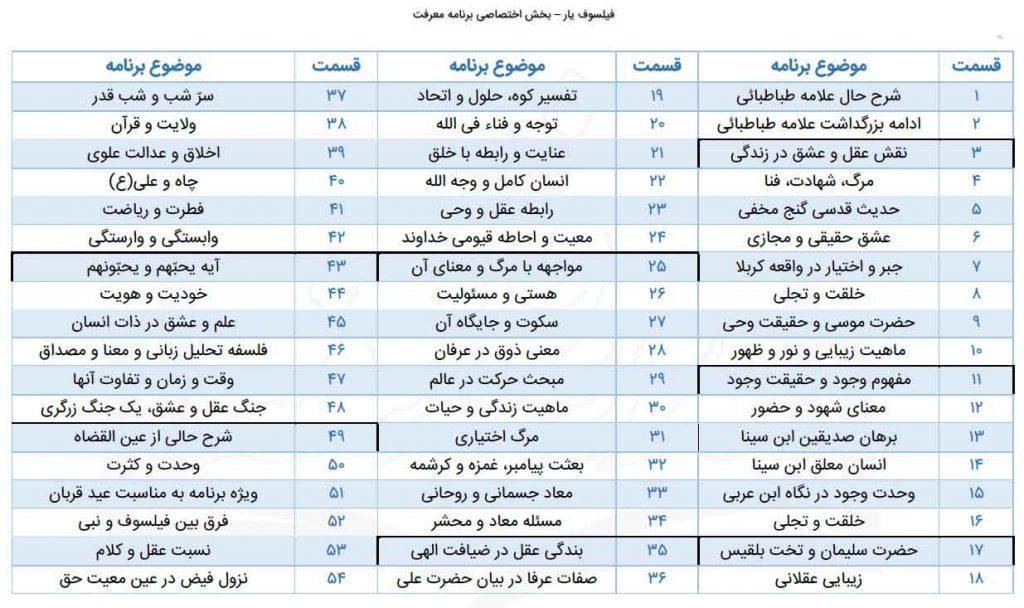 لیست موضوعی تمامی قسمتهای برنامه معرفت